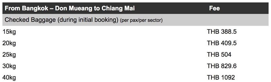 Доплата за багаж в Thai Air Asia
